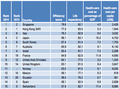 Bloomberg 2014 Best Healthcare system